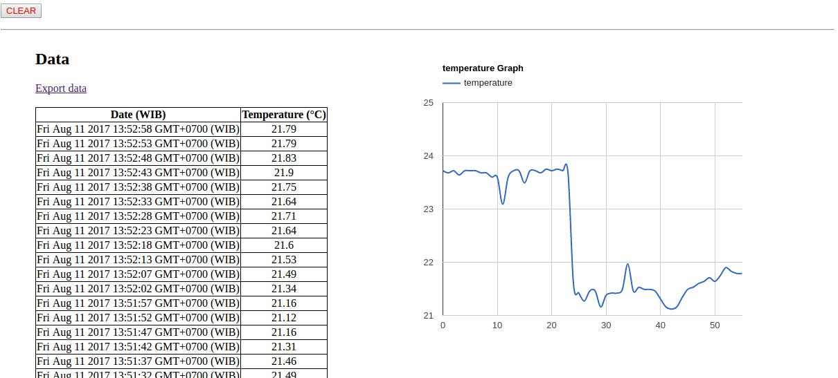 Result of temperature measurement