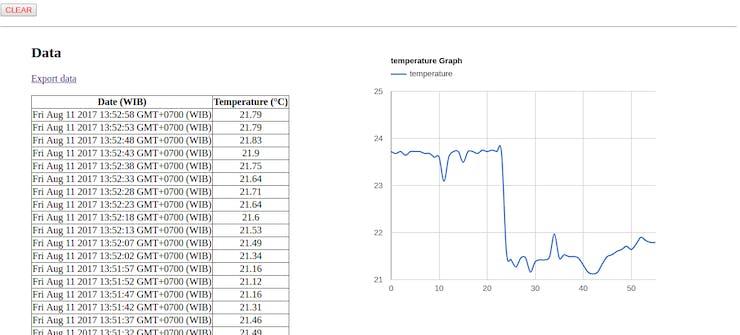 Result of temperature measurement