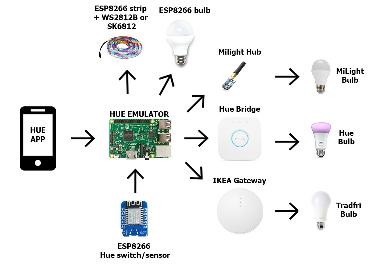 hue map_HGAVyv84xZ?auto=compress%2Cformat&w=680&h=510&fit=max diy complete philips hue home automation hackster io Leviton Motion Sensor Wiring Diagram at reclaimingppi.co