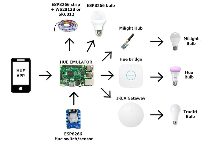 Diy Complete Philips Hue Home Automation Hackster Io