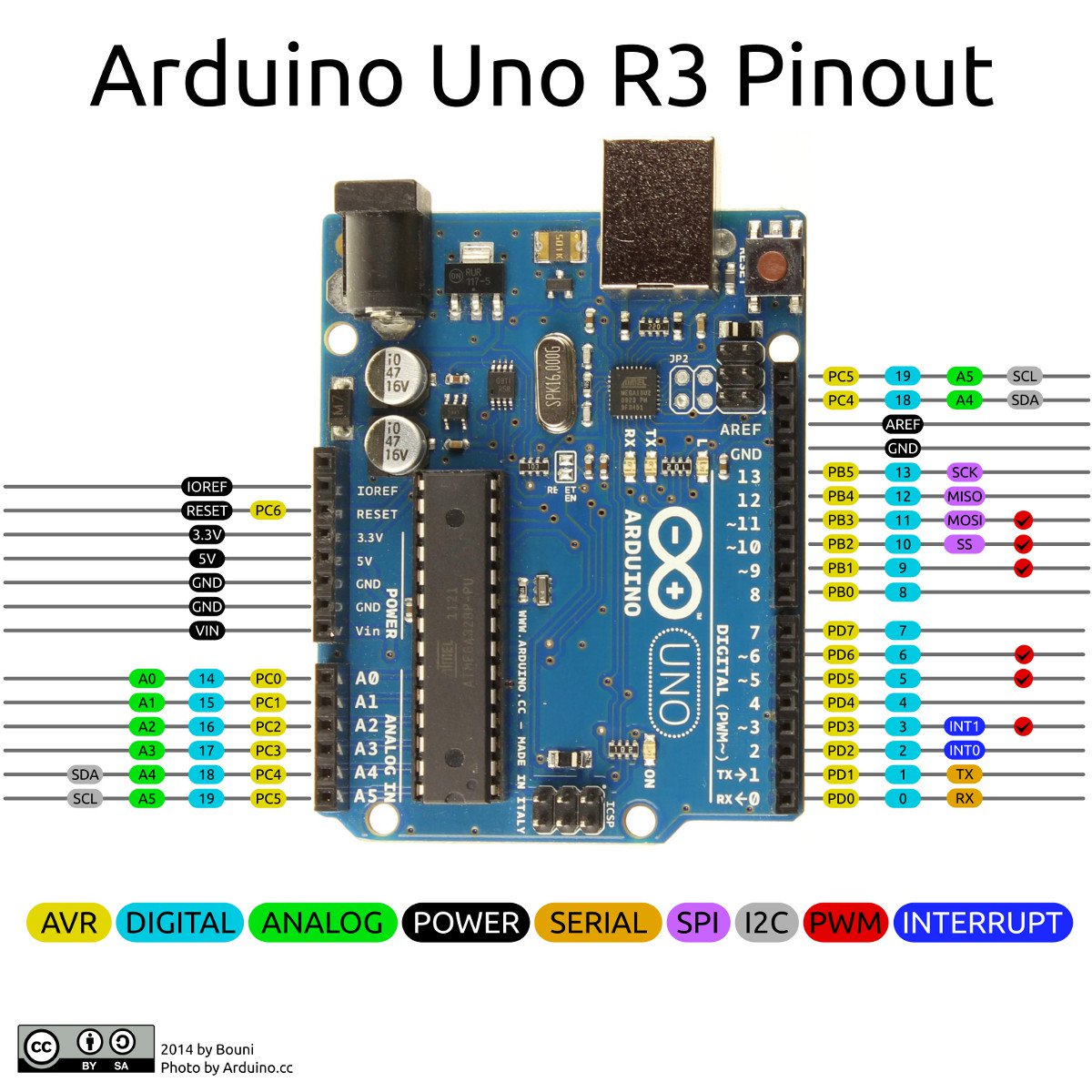 Arduino Inputs Outputs on PC - Hackster io