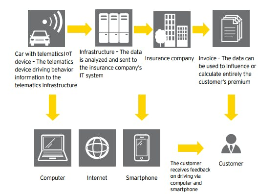 Usage-Based Insurance through an IOT telematics