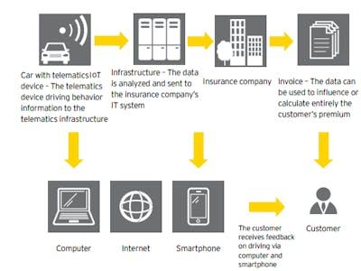 Usage-Based Insurance through an IOT telematics