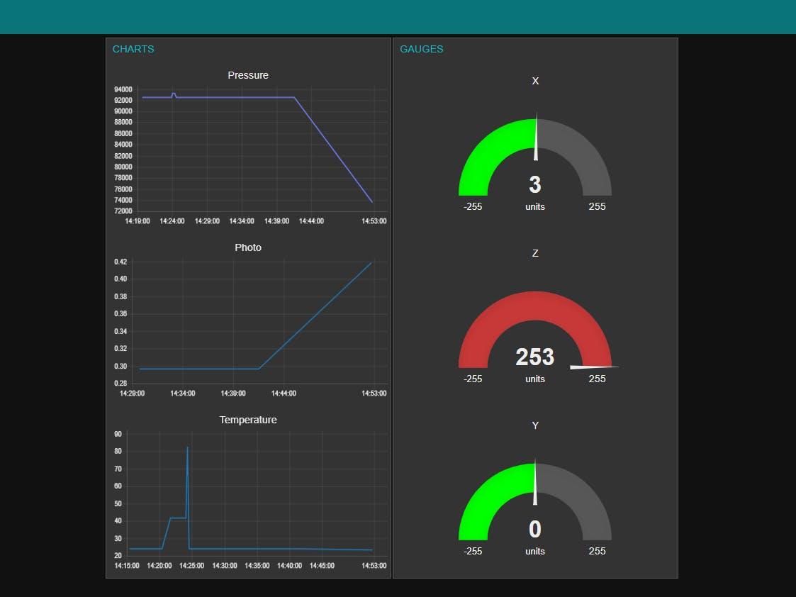 nodered dashboard