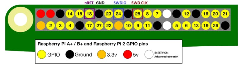 Raspberry Pi pinout