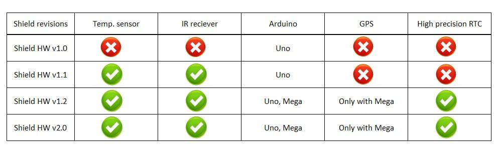 Shields comparision table