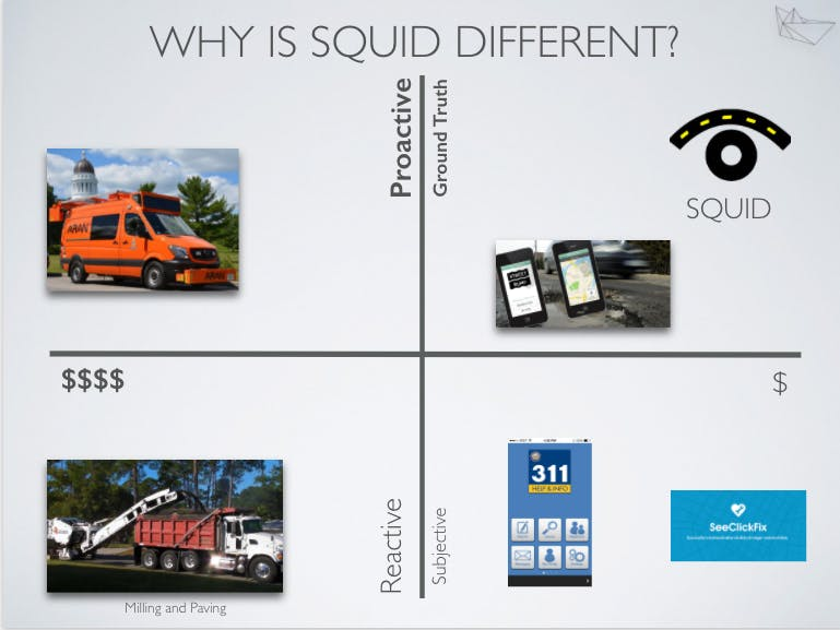 Where SQUID fits in