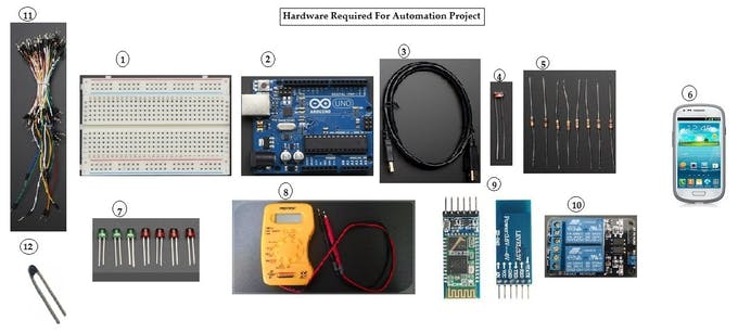 Figure 2: Hardware Required for the Project with labeled Numbers