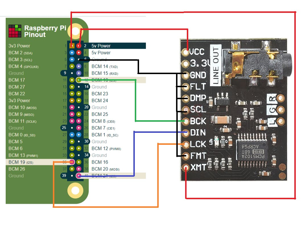 Audio DAC HAT for Pi with Headphone Jack and 3W Speaker Out ... on wheels diagram, car stereo diagram, stereo wire, amp diagram, stereo antenna, radio diagram, stereo plug, power diagram, stereo repair, stereo lights, alternator diagram, headlight diagram, speakers diagram, suspension diagram, stereo fuse, stereo transformer diagram, stereo schematics, stereo connectors diagram, stereo harness diagram, gm passlock 2 bypass diagram,