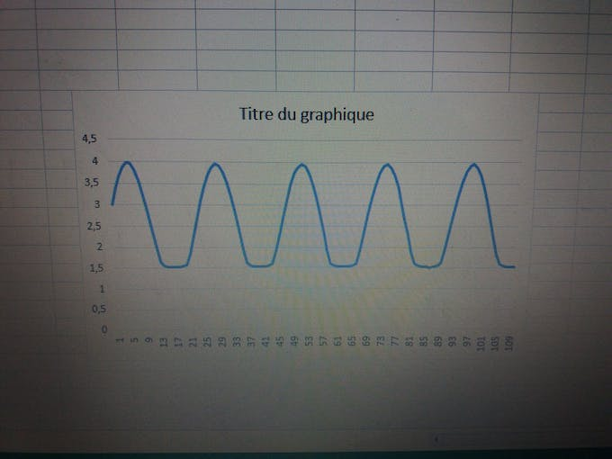 A 40Hz sin wave as it is read by the Arduino (It's saturating a little bit but this is goodenough)