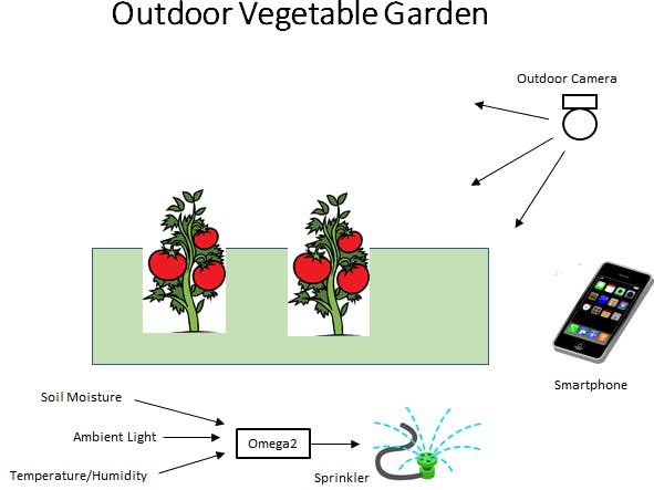 Outdoor Vegetable Garden Monitor and Maintenance Controller