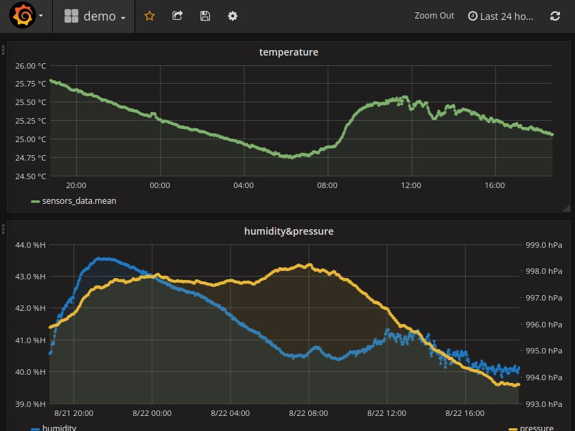 Simple Weather Station with amazing web monitoring