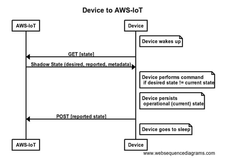 MicroPython to AWS-IOT - Hackster io