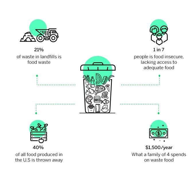 Freshfridge The First Affordable Smart Refrigerator System