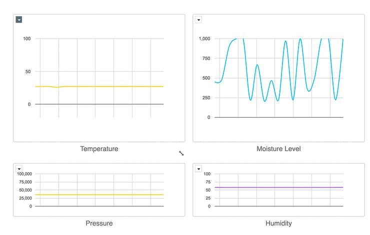 fridge sensor dashboard iot