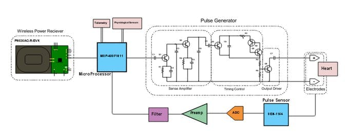 Schematic Layout of a Demand Pacemaker