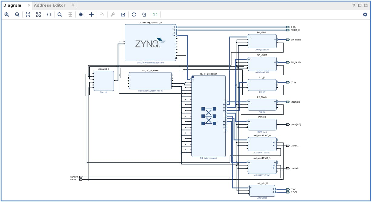 Xilinx Vivado block design for this project