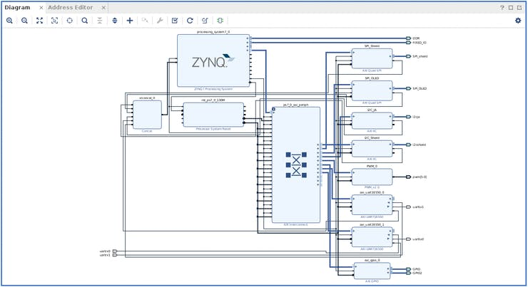 Xilinx Vivado block design for this project