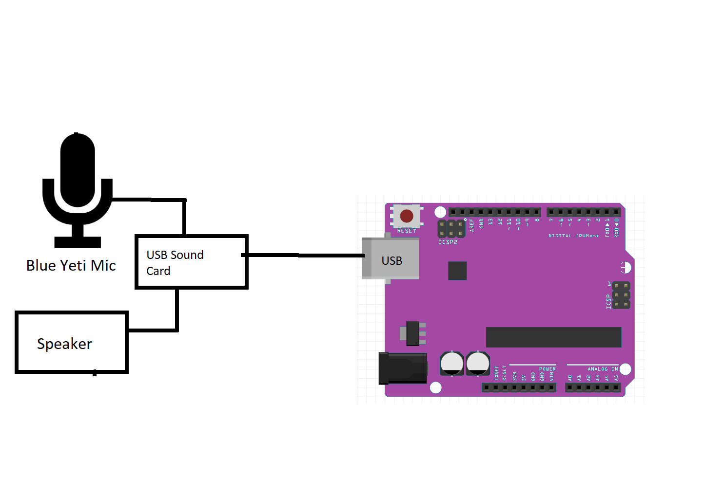 Usb Sound Card Wiring Diagram Explained Diagrams Denley Bruck Pin Of Receptacles Onion Assistant Hackster Io Cable