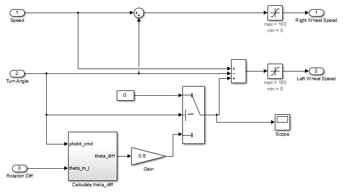 Drive with PID Control on an Arduino Mega 2560 - Arduino Project Hub