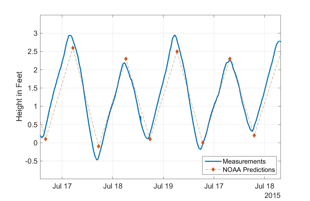 Measure And Analyze Tide Levels With Thingspeak Matlab Circuit For Water Level Indicator