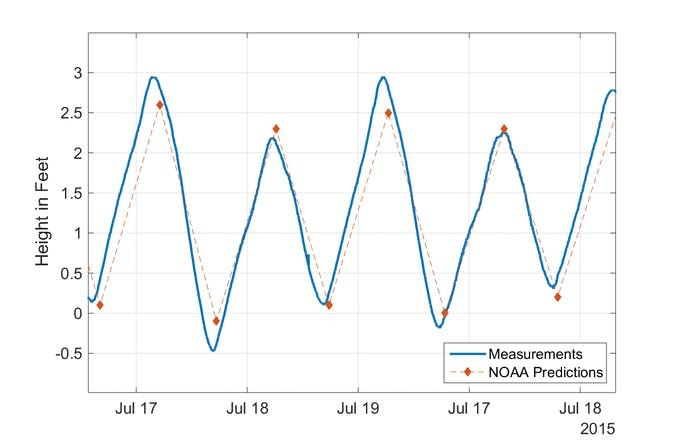 Measure and Analyze Tide Levels with ThingSpeak and MATLAB