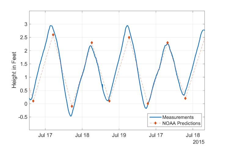 Measure and Analyze Tide Levels with ThingSpeak and MATLAB - Hackster io