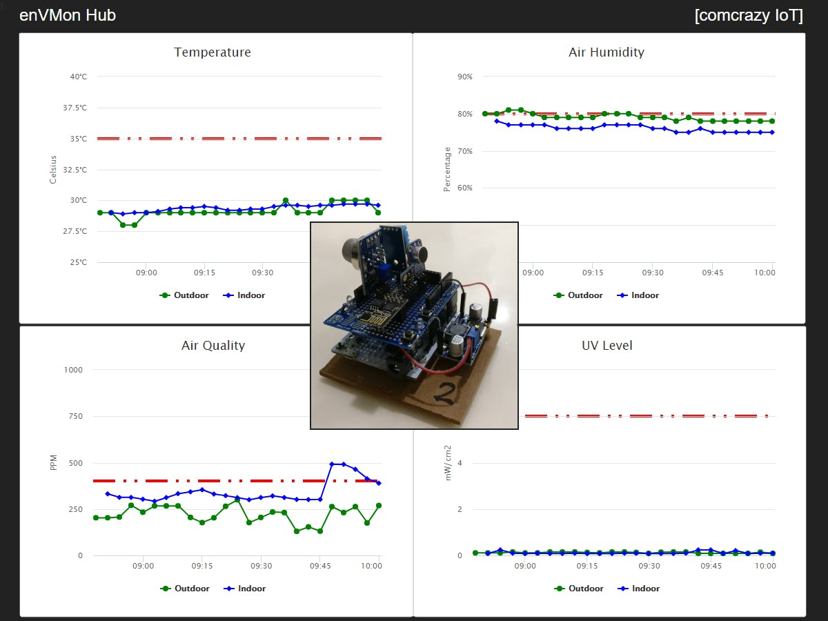 Workspace Environment Monitor - enVMon