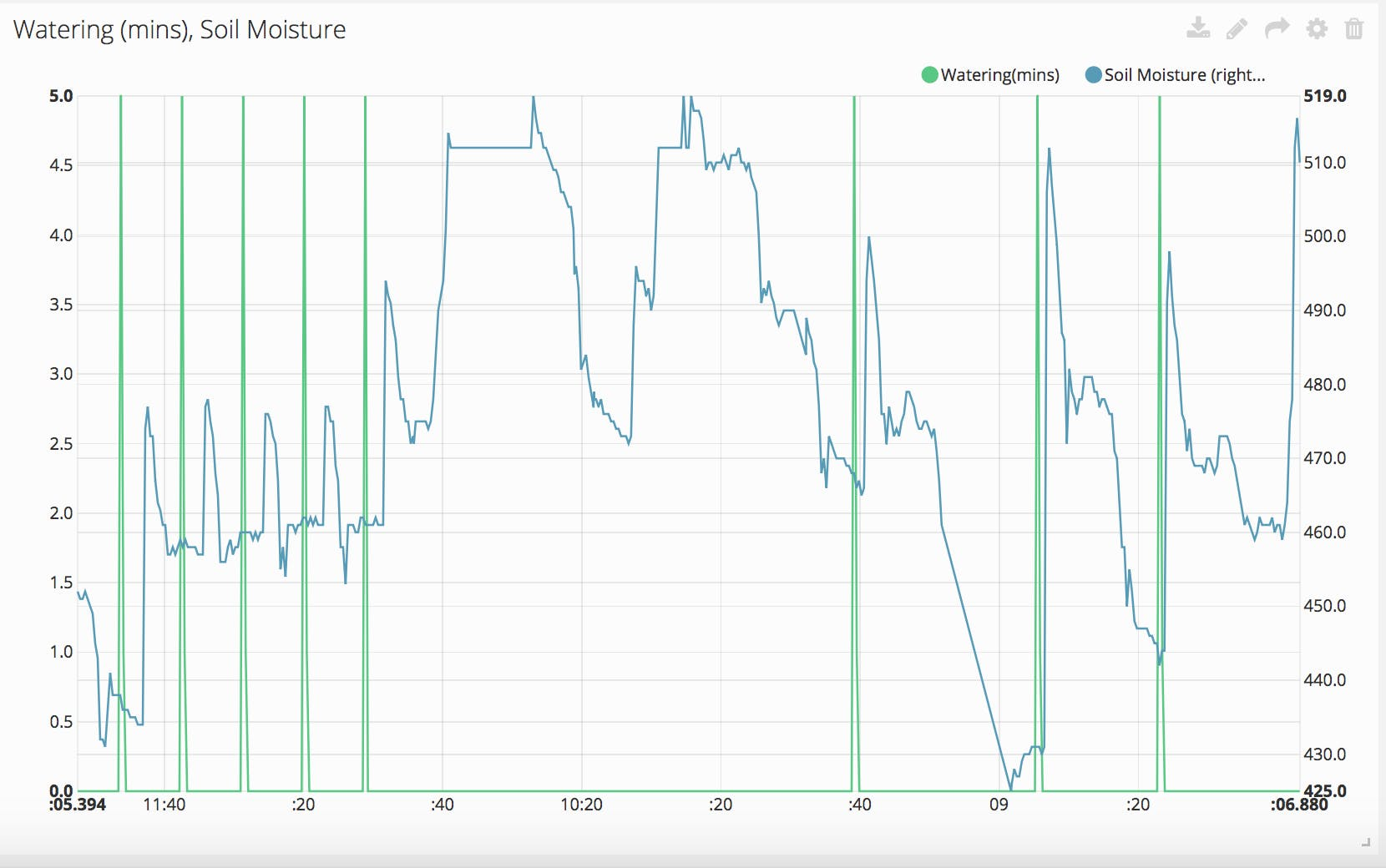 Watering Events (green spikes) and Soil Moisture (Blue Lines)