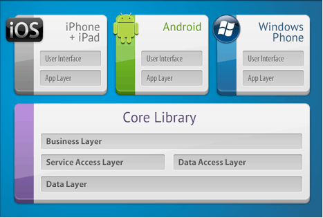 Cross Platform Mobile App Development with Xamarin