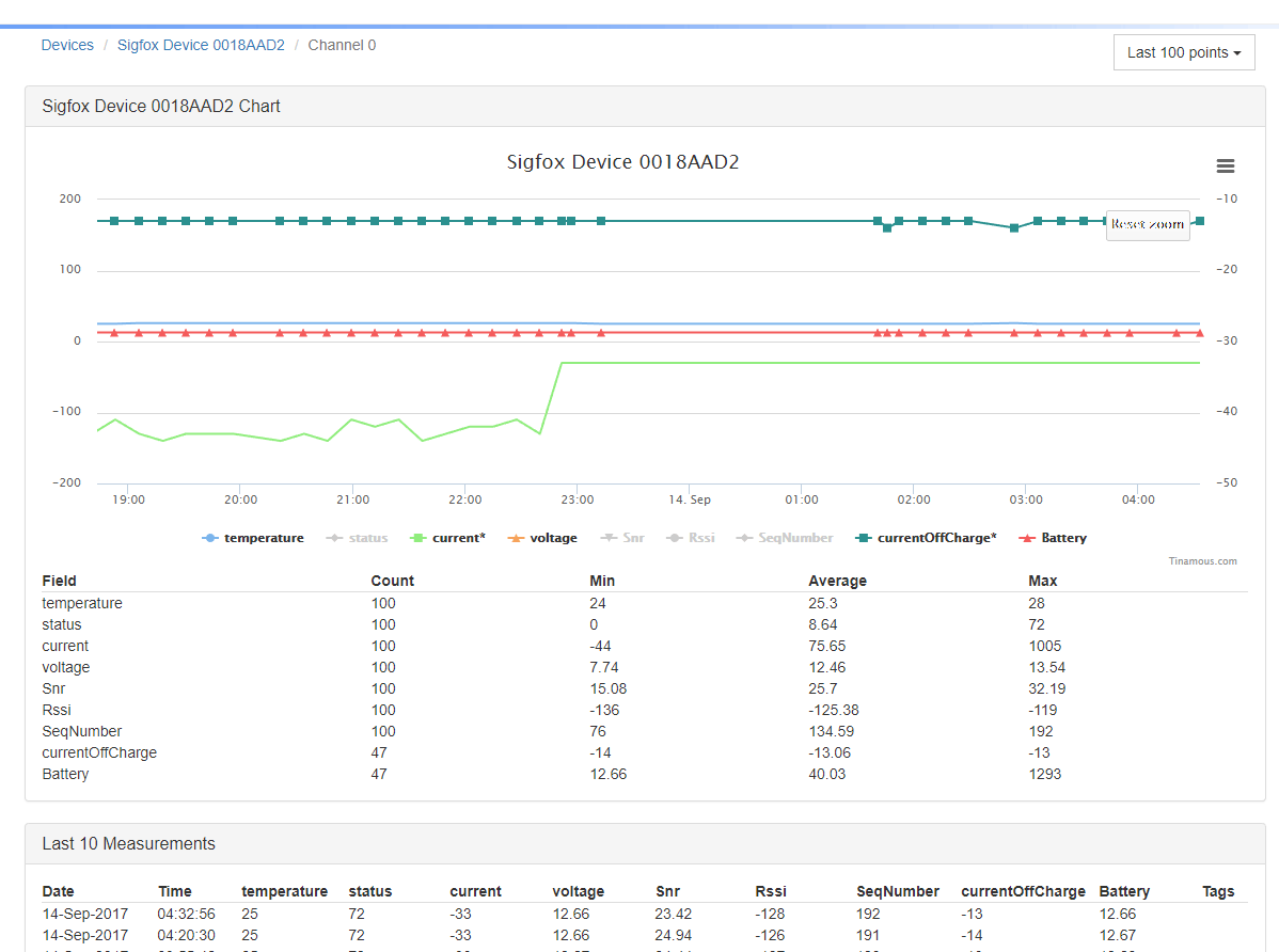 Device data page