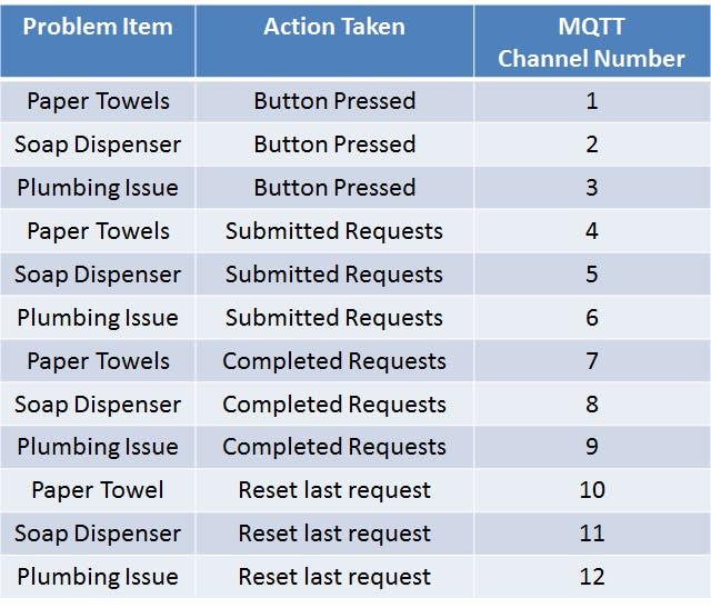 MQTT Channels