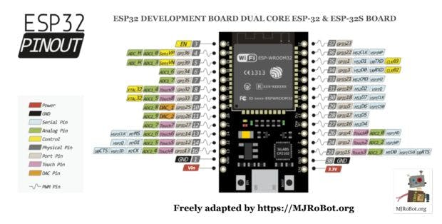 ESP32 and OLED Display: Internet Clock - DHT22 - Hackster io