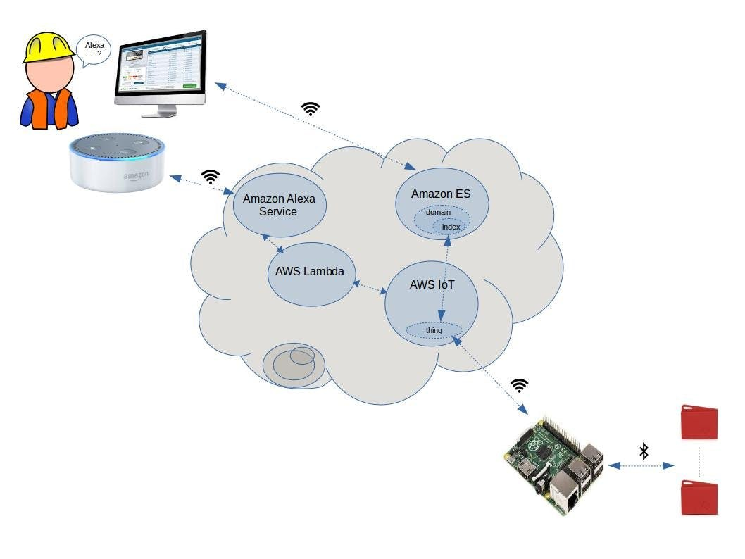 Alexa Skill for SensorTag Data with AWS IoT and Raspberry PI