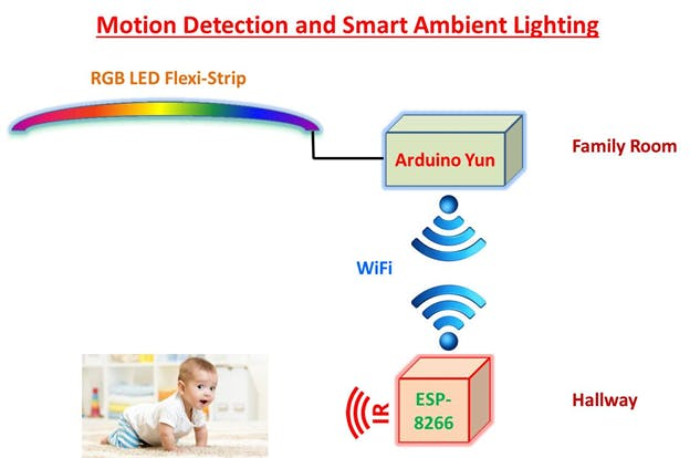 Possible application of Smart Ambient Lighting.