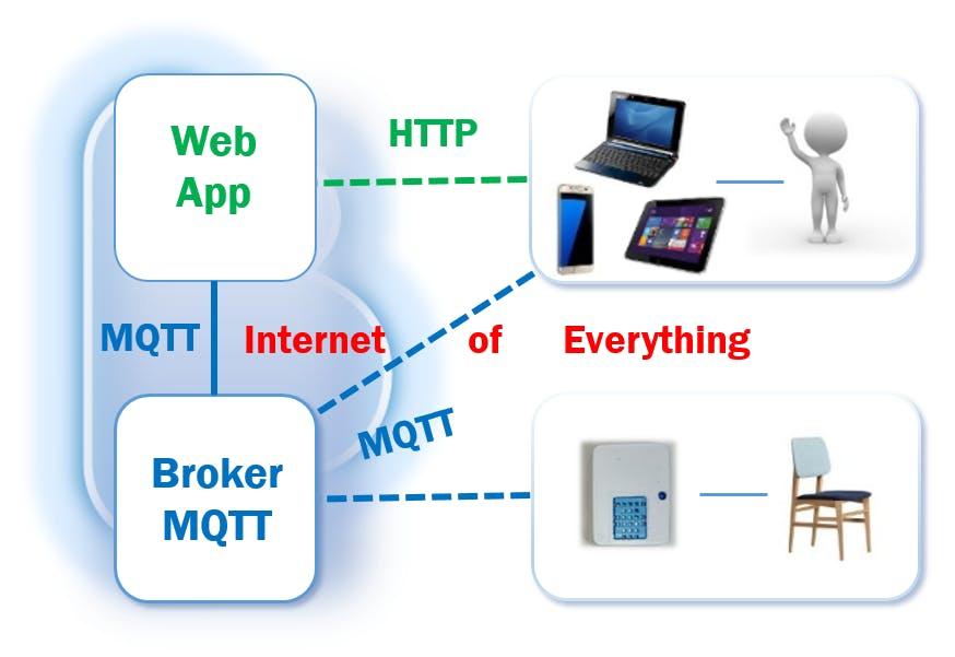 Figure 2 - MQTT interaction