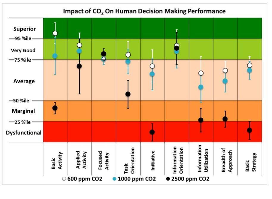 Source: LBL.gov http://newscenter.lbl.gov/wp-content/uploads/sites/2/2012/10/CO2-Figure2.png