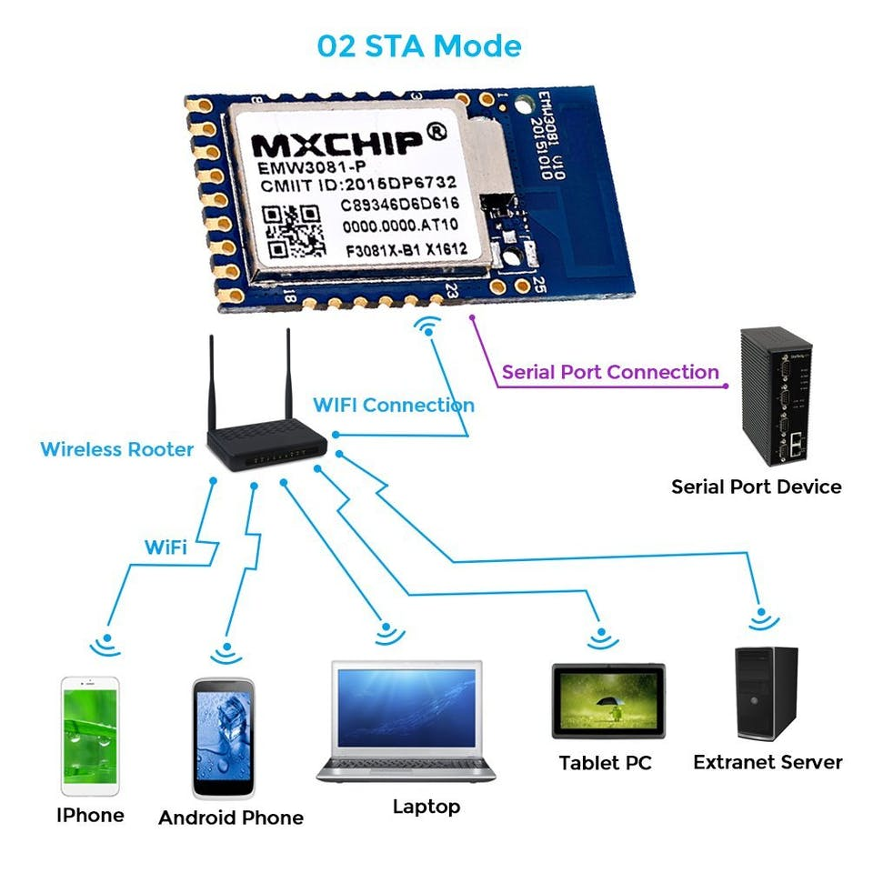 IoT EMW3081 RealTek WiFi to Serial Port Module - Hackster io