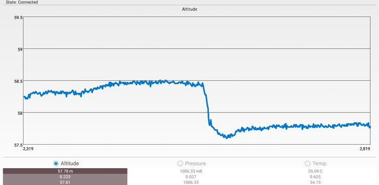 Big drop and constant altitude states that patient has fallen and can't get up