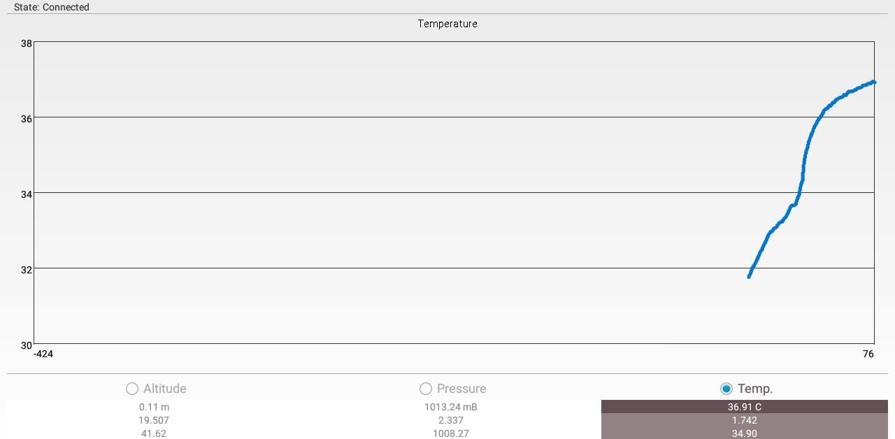 Normal body temperature is around 37 degrees Celsius