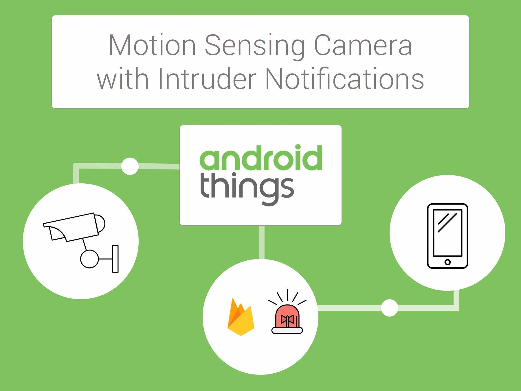 Smart Motion Sensing Camera with Intruder Notifications
