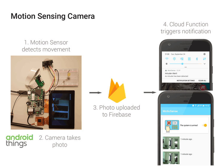 Smart Motion Sensing Camera with Intruder Notifications - Hackster io