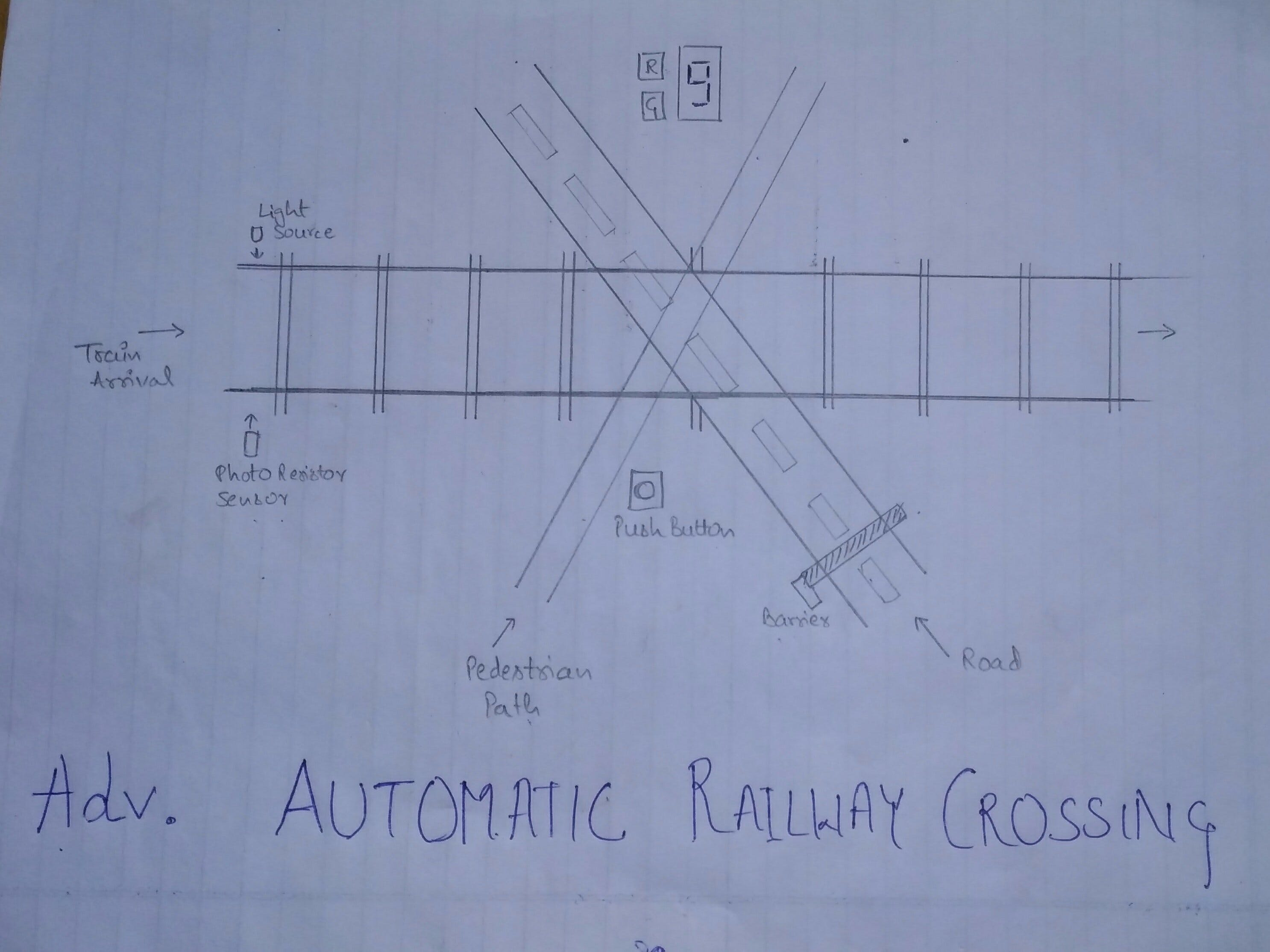 Advance Automatic Railway Crossing System