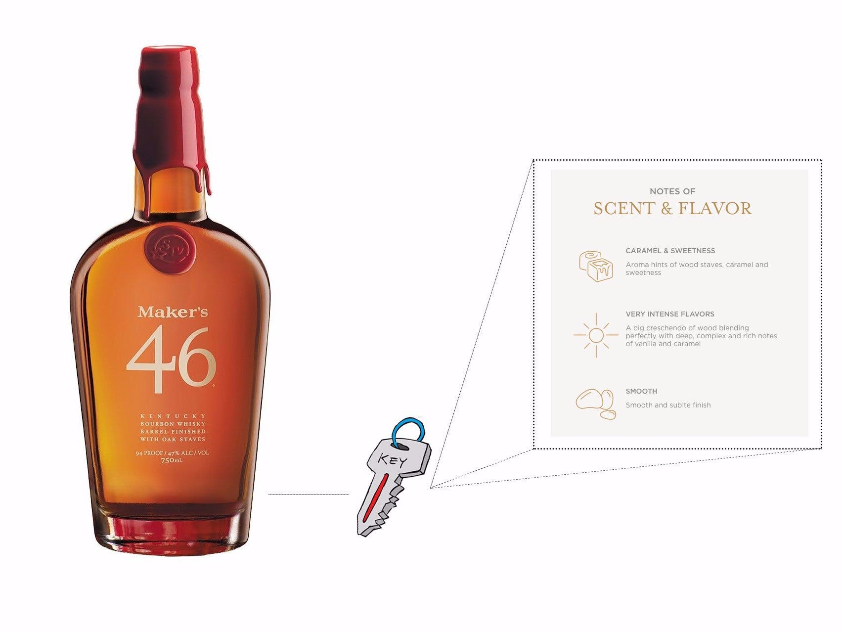 A smart key for detecting Whisky