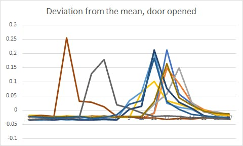 Normalized data when the door is opened.  The minimum peak is 0.1