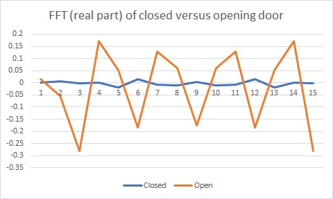 "Comparing a typical ""door closed"" and ""door opening"" event with FFT"
