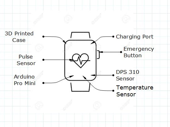 Life Band - Health Assistant For Elderly - Arduino Project Hub