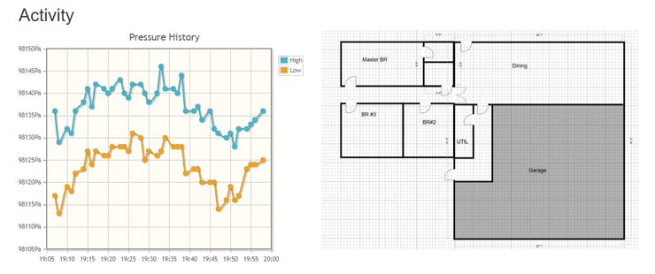 Pressure History of the Garage (selected)