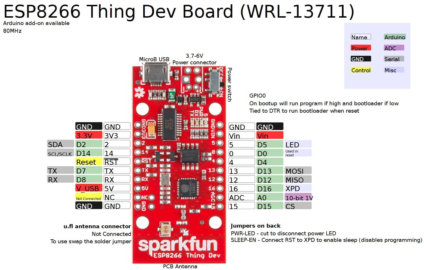ESP8266 Thing Dev Board Pinout