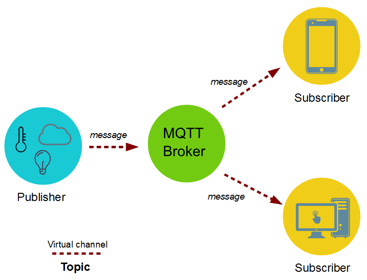 Mqtt protocol xjhksqyg91